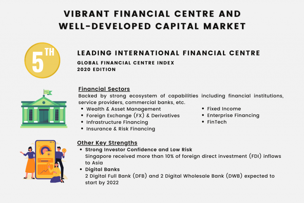 Vibrant Financial Centre and Well-Developed Capital Market