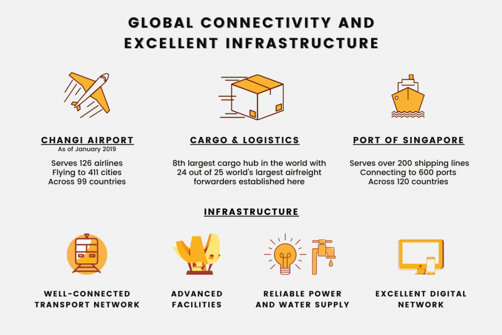 Global Connectivity and Excellent Infrastructure