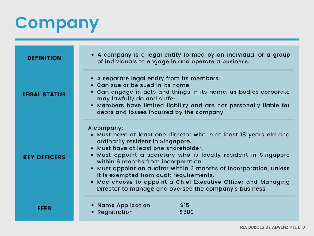 Information on Company